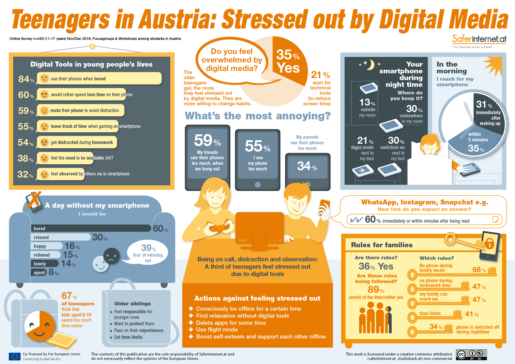 "Link to infographic by Saferinternet.at on ""Teenagers in Austria: Stressed out by digital media"""
