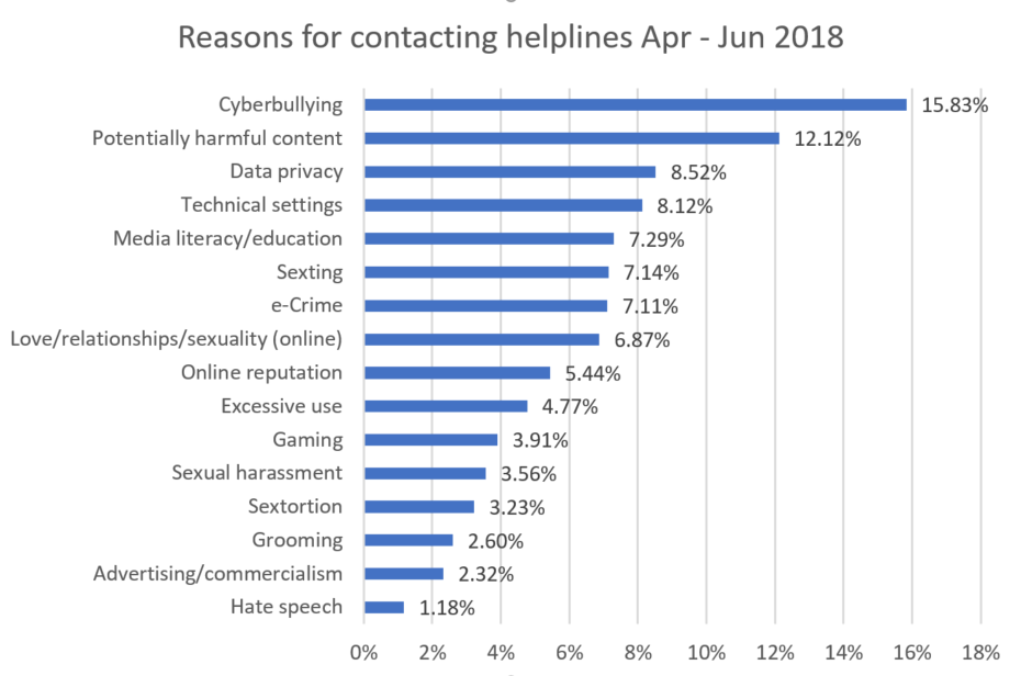 latest statistics from helplines