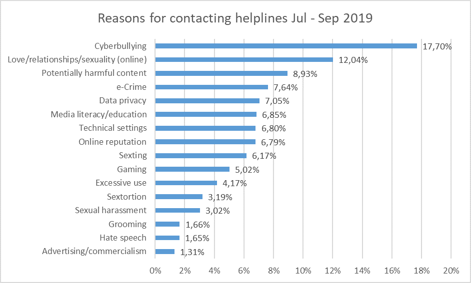Reasons for contacting helplines from July to September 2019