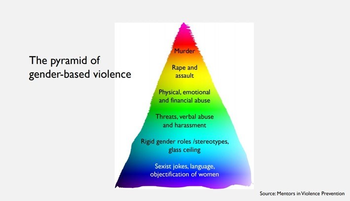 Image of the pyramid of gender-based violence