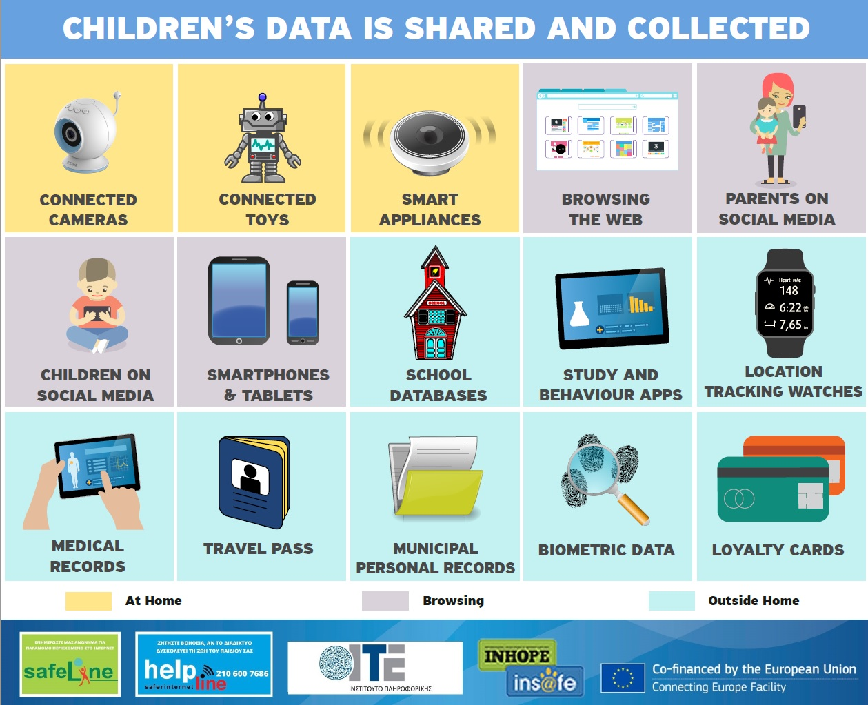 Infographic on ways in which children's data is collected online