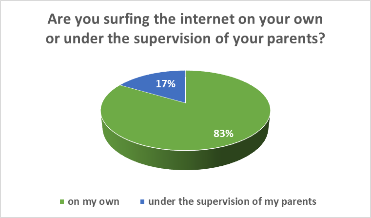 "Charts on ""Are you surfing the internet on your own or with the supervision of your parents?"""