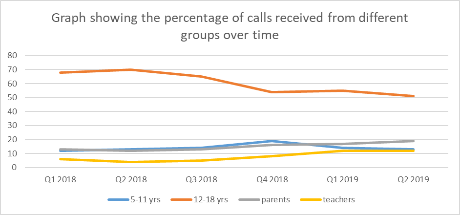 Graph showing the percentage of calls received from different groups over time