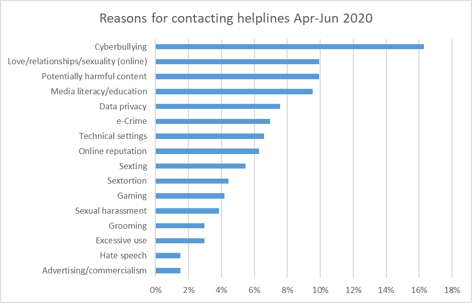 Chart showing the main reasons for showing the helplines from the Insafe network