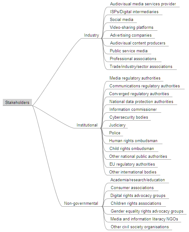 Graph showing the (sub)types of the main stakeholders in information disorder governance