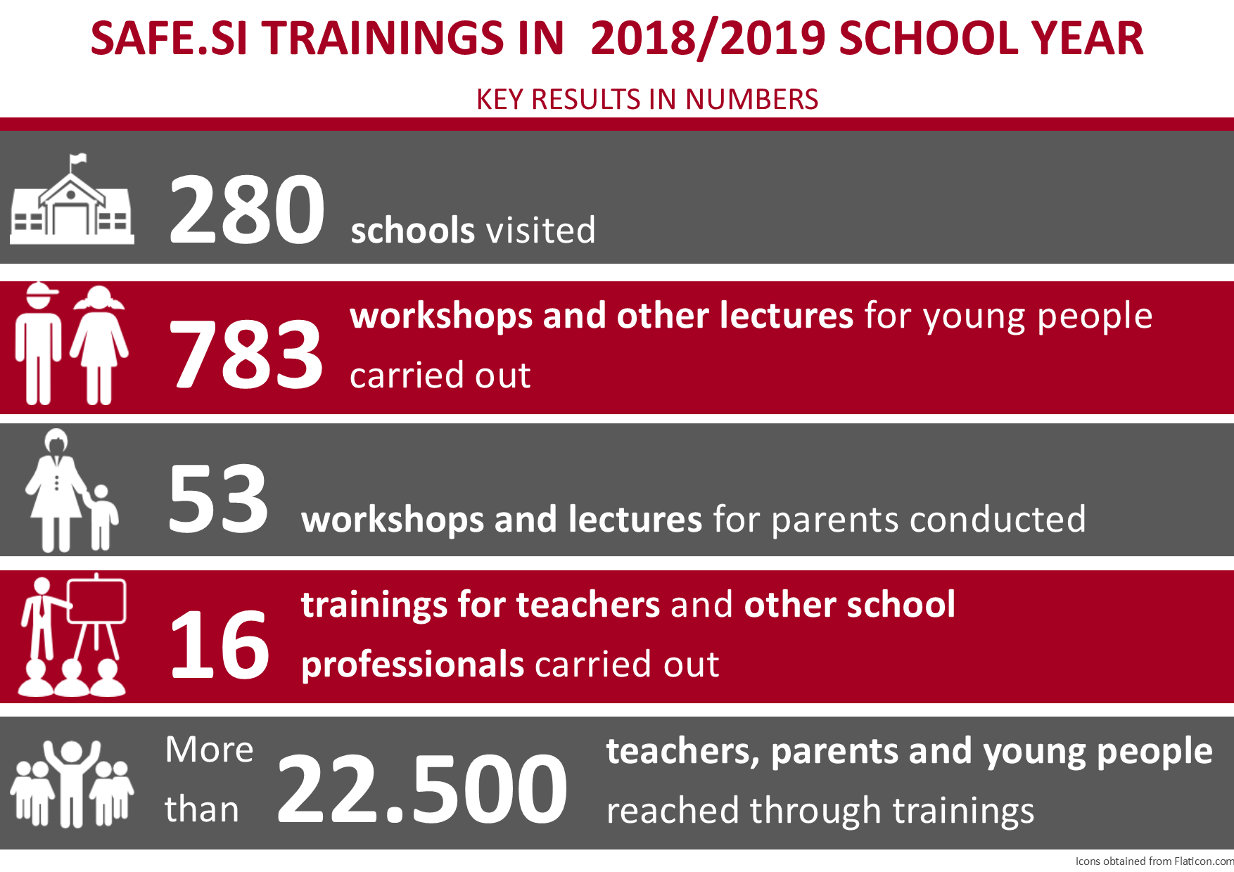 Infographic showing Safe.si trainings in 2018/19 school year