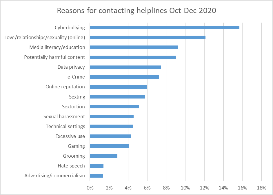 Graph representing the main reasons for contacting helplines between October and December 2020